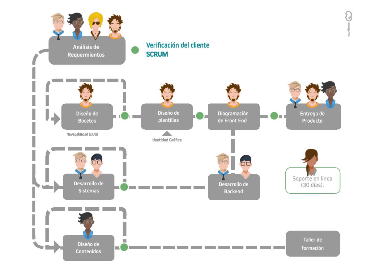 metodologia-trabajo-web-nuving